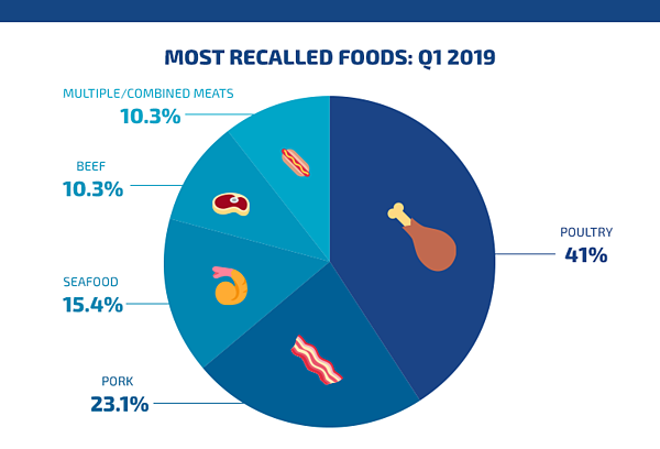most recalled foods q1 2019