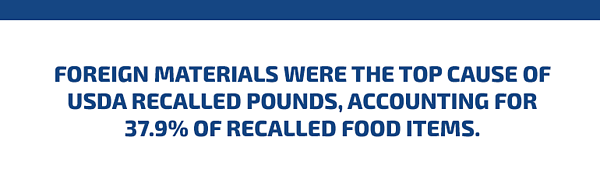 foreign materials are the top cause of usda recalled pounds